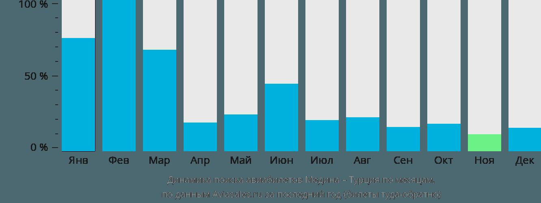 Динамика поиска авиабилетов из Медины в Турцию по месяцам