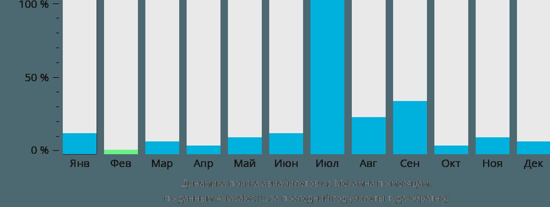 Динамика поиска авиабилетов из Мехамна по месяцам