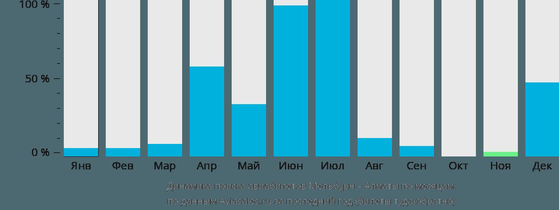 Динамика поиска авиабилетов из Мельбурна в Алматы по месяцам