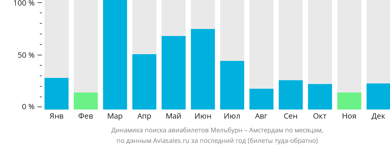 Динамика поиска авиабилетов из Мельбурна в Амстердам по месяцам