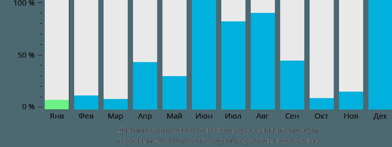 Динамика поиска авиабилетов из Мельбурна в Афины по месяцам