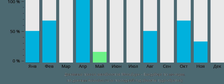 Динамика поиска авиабилетов из Мельбурна в Бандаберг по месяцам