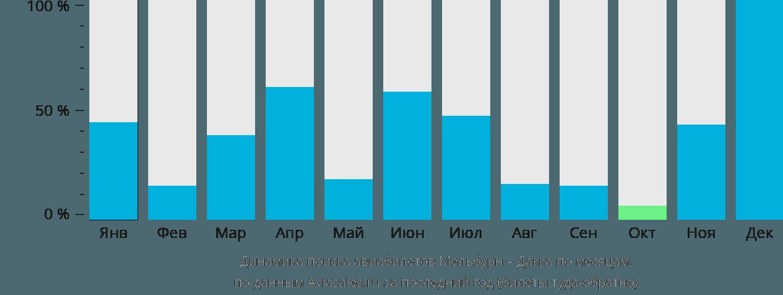 Динамика поиска авиабилетов из Мельбурна в Дакку по месяцам