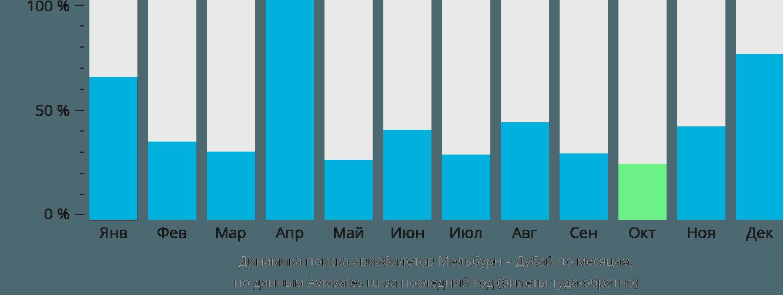 Динамика поиска авиабилетов из Мельбурна в Дубай по месяцам