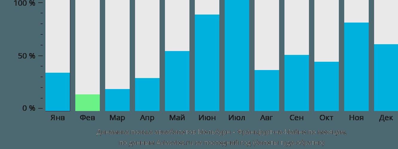 Динамика поиска авиабилетов из Мельбурна во Франкфурт-на-Майне по месяцам