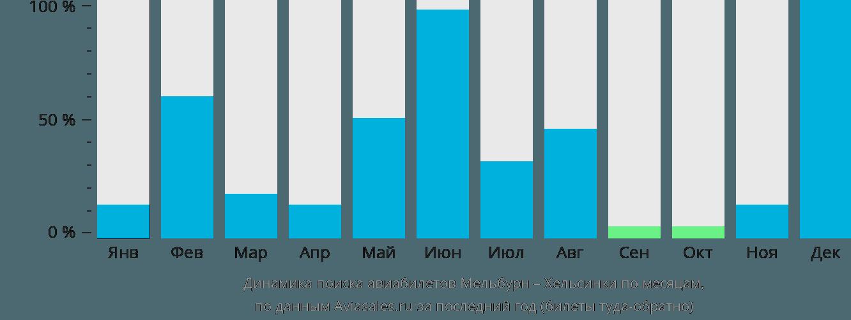 Динамика поиска авиабилетов из Мельбурна в Хельсинки по месяцам