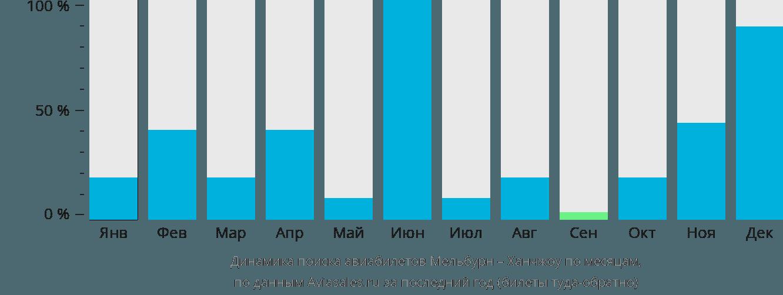 Динамика поиска авиабилетов из Мельбурна в Ханчжоу по месяцам