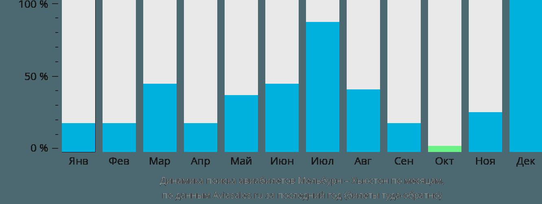 Динамика поиска авиабилетов из Мельбурна в Хьюстон по месяцам
