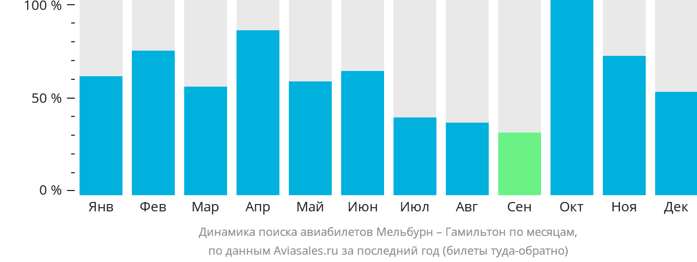 Динамика поиска авиабилетов из Мельбурна в Гамильтон по месяцам