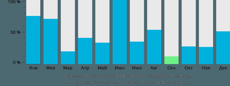 Динамика поиска авиабилетов из Мельбурна в Хайдарабад по месяцам