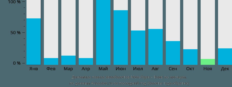 Динамика поиска авиабилетов из Мельбурна в Киев по месяцам