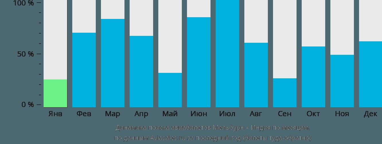 Динамика поиска авиабилетов из Мельбурна в Индию по месяцам