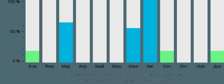 Динамика поиска авиабилетов из Мельбурна в Кигали по месяцам