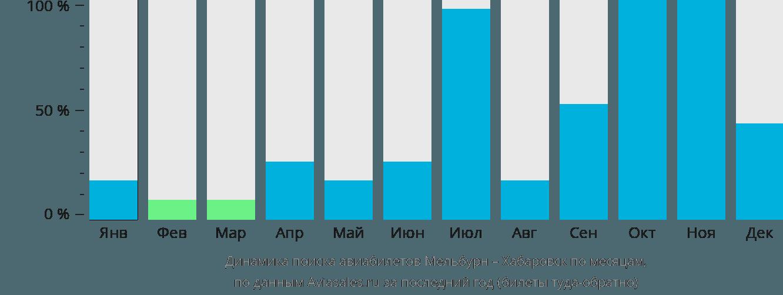 Динамика поиска авиабилетов из Мельбурна в Хабаровск по месяцам