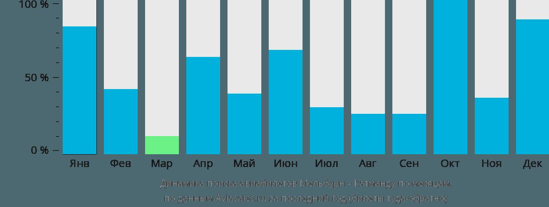 Динамика поиска авиабилетов из Мельбурна в Катманду по месяцам