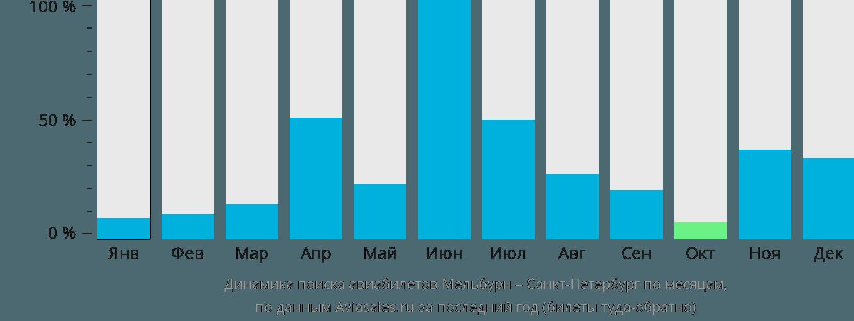 Динамика поиска авиабилетов из Мельбурна в Санкт-Петербург по месяцам