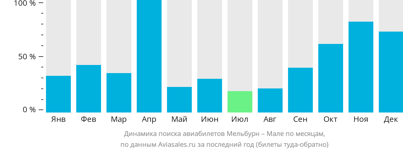 Динамика поиска авиабилетов из Мельбурна в Мале по месяцам