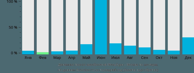 Динамика поиска авиабилетов из Мельбурна в Москву по месяцам