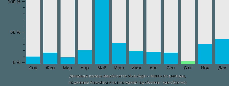 Динамика поиска авиабилетов из Мельбурна в Минск по месяцам