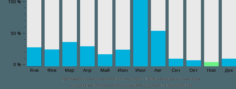 Динамика поиска авиабилетов из Мельбурна в Новую Зеландию по месяцам