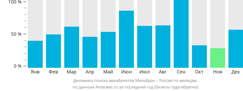 Динамика поиска авиабилетов из Мельбурна в Россию по месяцам