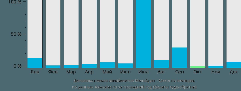 Динамика поиска авиабилетов из Мельбурна в Сиэтл по месяцам