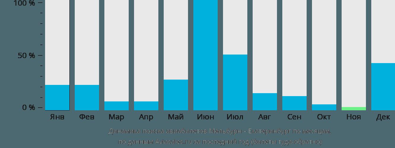 Динамика поиска авиабилетов из Мельбурна в Екатеринбург по месяцам