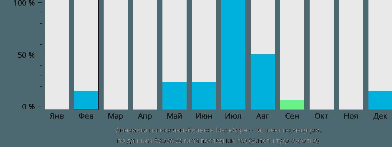 Динамика поиска авиабилетов из Мельбурна в Ташкент по месяцам