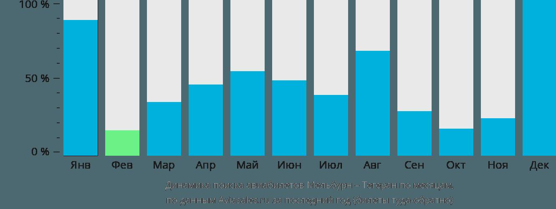 Динамика поиска авиабилетов из Мельбурна в Тегеран по месяцам