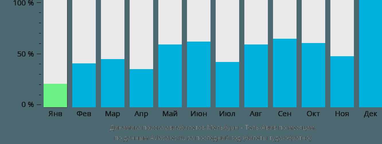 Динамика поиска авиабилетов из Мельбурна в Тель-Авив по месяцам