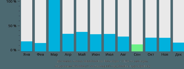 Динамика поиска авиабилетов из Мельбурна в США по месяцам