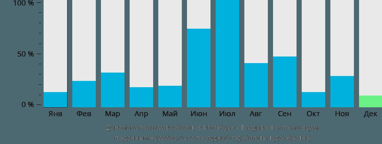 Динамика поиска авиабилетов из Мельбурна во Владивосток по месяцам