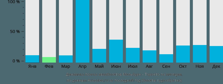 Динамика поиска авиабилетов из Мельбурна в Торонто по месяцам