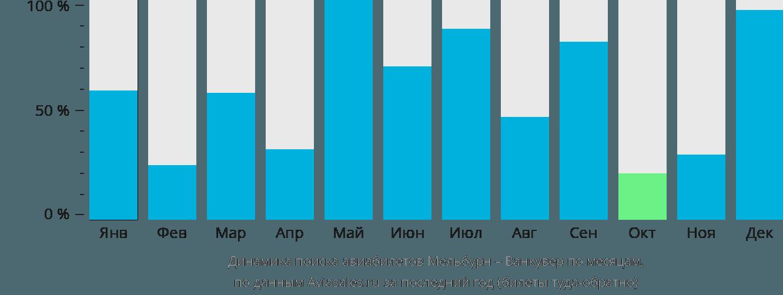 Динамика поиска авиабилетов из Мельбурна в Ванкувер по месяцам