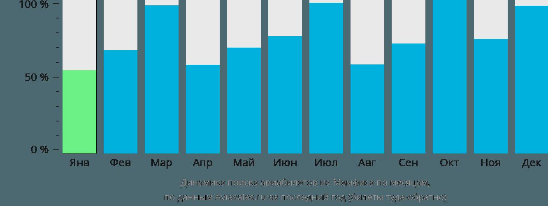 Динамика поиска авиабилетов из Мемфиса по месяцам