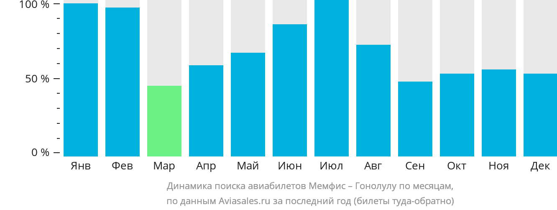Динамика поиска авиабилетов из Мемфиса в Гонолулу по месяцам