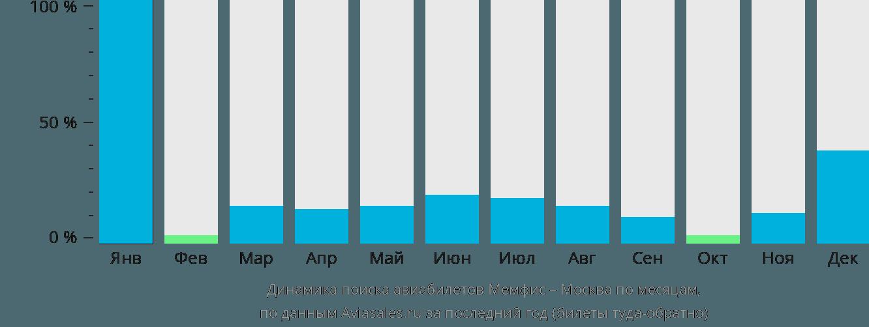 Динамика поиска авиабилетов из Мемфиса в Москву по месяцам