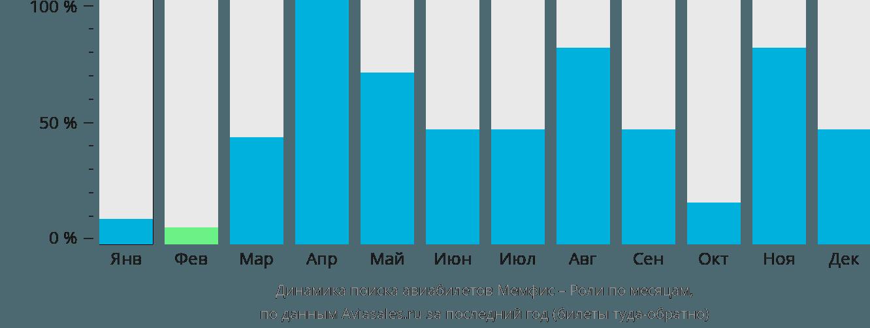 Динамика поиска авиабилетов из Мемфиса в Роли по месяцам