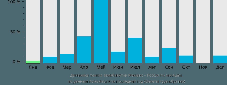 Динамика поиска авиабилетов из Мемфиса в Россию по месяцам