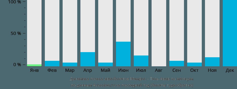 Динамика поиска авиабилетов из Мемфиса в Тель-Авив по месяцам