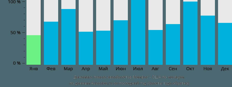 Динамика поиска авиабилетов из Мемфиса в США по месяцам