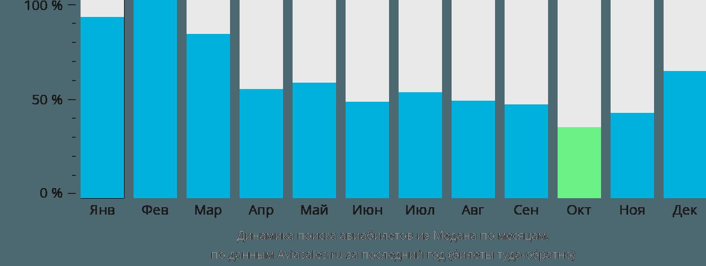 Динамика поиска авиабилетов из Медана по месяцам