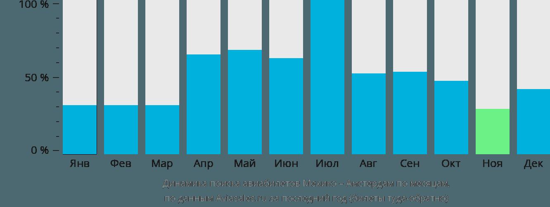 Динамика поиска авиабилетов из Мехико в Амстердам по месяцам