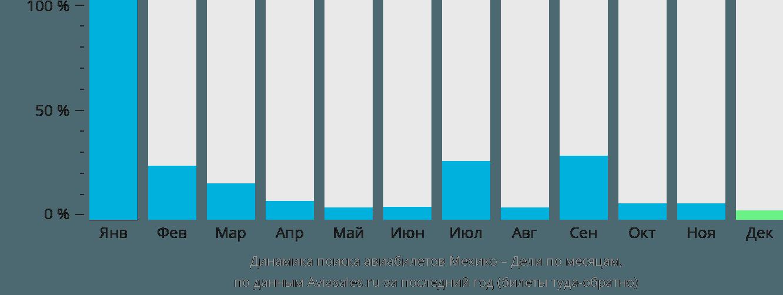 Динамика поиска авиабилетов из Мехико в Дели по месяцам