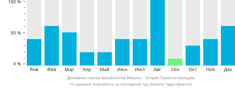 Динамика поиска авиабилетов из Мехико на Остров Пасхи по месяцам