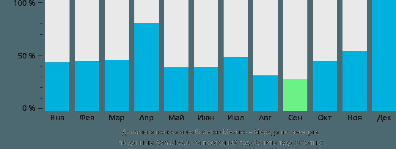 Динамика поиска авиабилетов из Мехико в Мериду по месяцам
