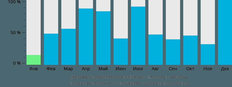Динамика поиска авиабилетов из Мехико в Шанхай по месяцам