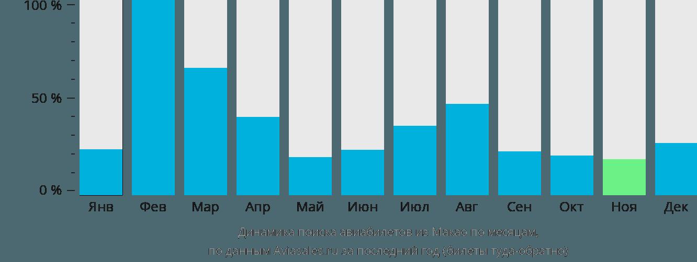Динамика поиска авиабилетов из Макао по месяцам