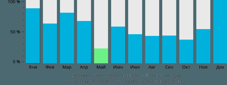 Динамика поиска авиабилетов из Макао на Пхукет по месяцам