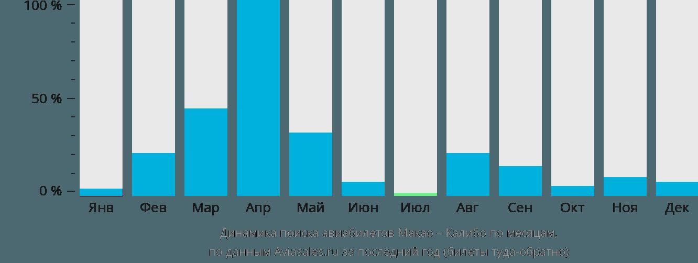 Динамика поиска авиабилетов из Макао в Калибо по месяцам